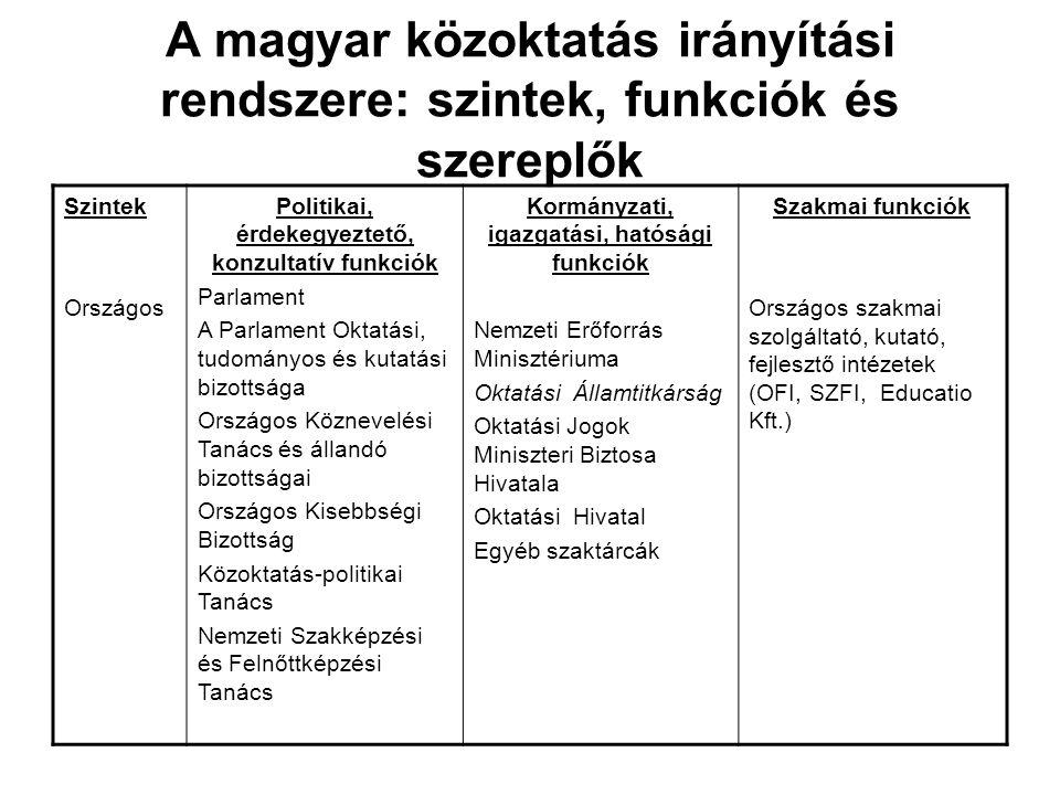 A magyar közoktatás irányítási rendszere: szintek, funkciók és szereplők Szintek Országos Politikai, érdekegyeztető, konzultatív funkciók Parlament A