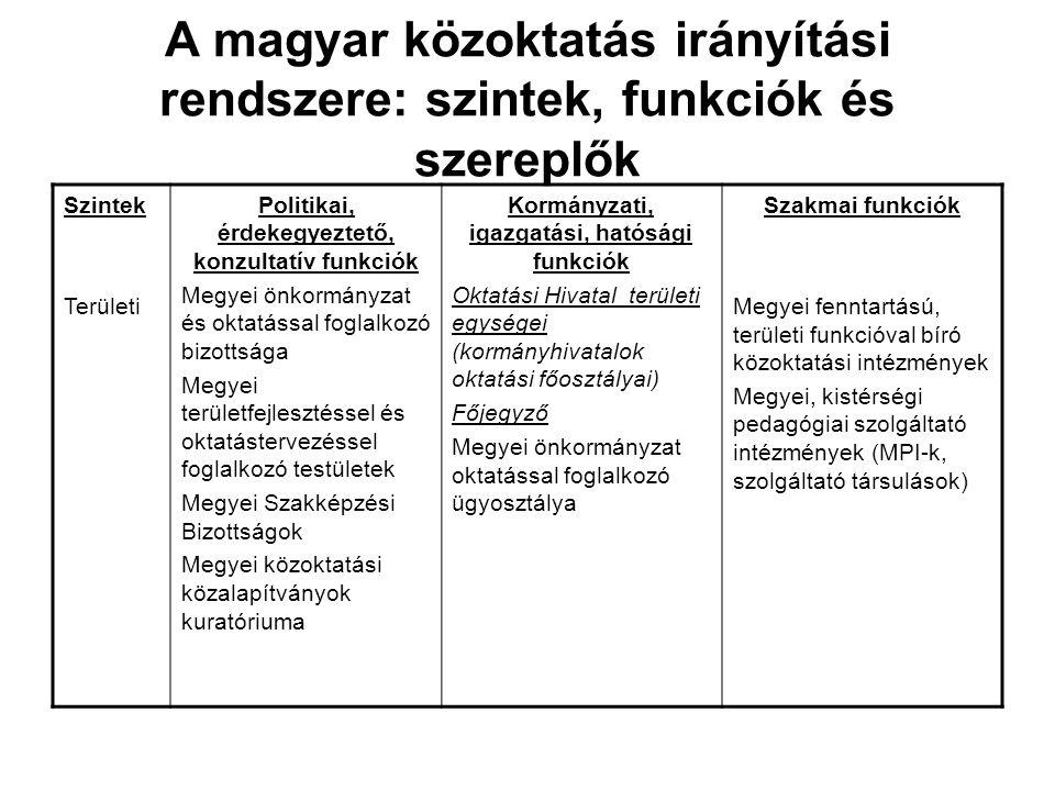 A magyar közoktatás irányítási rendszere: szintek, funkciók és szereplők Szintek Helyi Intézményi Politikai, érdekegyeztető, konzultatív funkciók Települési önkormányzat és oktatással foglalkozó bizottsága Feladatellátó társulások döntéshozó szervei Iskolaszék Diákönkormányzat Kormányzati, igazgatási, hatósági funkciók Jegyző Települési polgármesteri hivatal Intézményirányítási társulások irányító szervei Igazgató Szakmai funkciók Megyei fenntartású, területi funkcióval bíró közoktatási intézmények Megyei, kistérségi pedagógiai szolgáltató intézmények (MPI-k, szolgáltató társaulások) Nevelőtestület