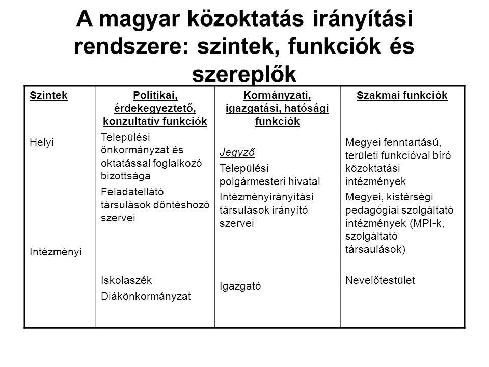 A magyar közoktatás irányítási rendszere: szintek, funkciók és szereplők Szintek Helyi Intézményi Politikai, érdekegyeztető, konzultatív funkciók Tele