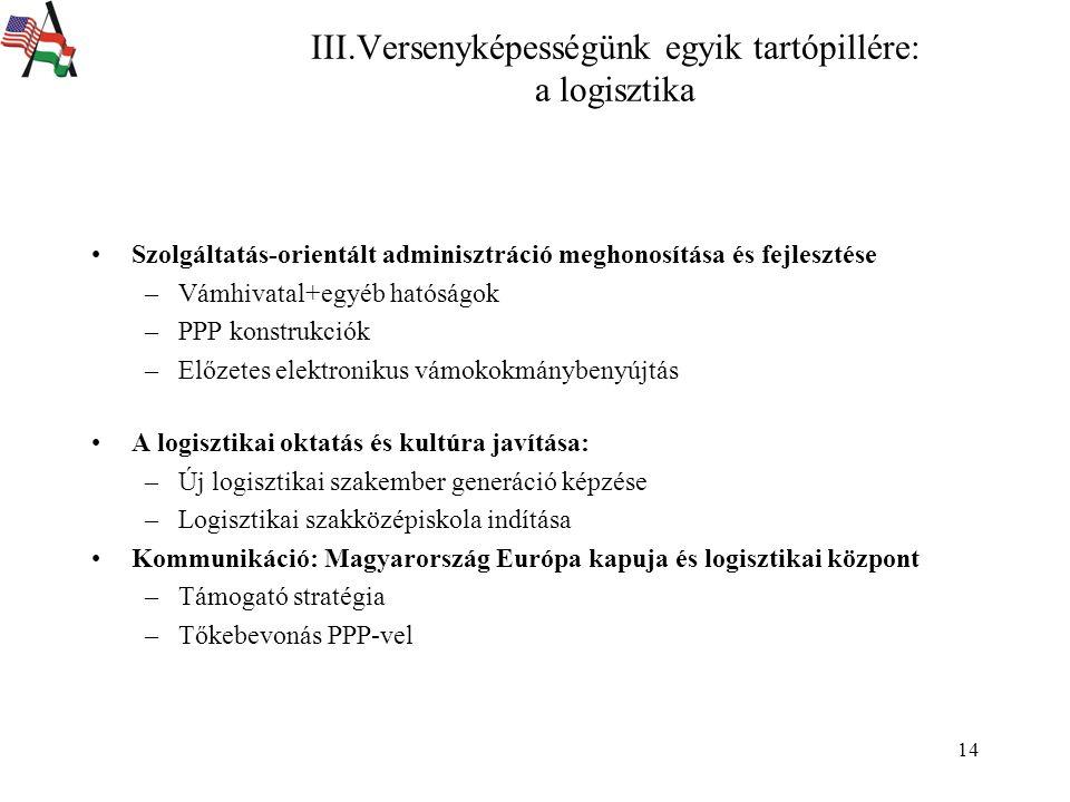 14 III.Versenyképességünk egyik tartópillére: a logisztika Szolgáltatás-orientált adminisztráció meghonosítása és fejlesztése –Vámhivatal+egyéb hatóságok –PPP konstrukciók –Előzetes elektronikus vámokokmánybenyújtás A logisztikai oktatás és kultúra javítása: –Új logisztikai szakember generáció képzése –Logisztikai szakközépiskola indítása Kommunikáció: Magyarország Európa kapuja és logisztikai központ –Támogató stratégia –Tőkebevonás PPP-vel