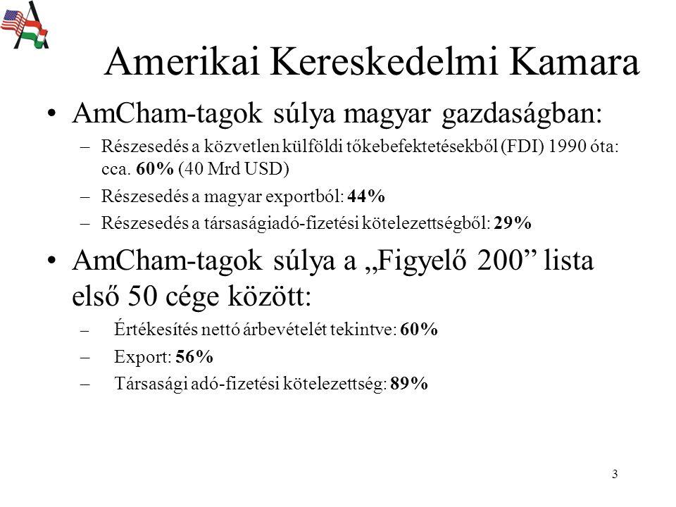 3 Amerikai Kereskedelmi Kamara AmCham-tagok súlya magyar gazdaságban: –Részesedés a közvetlen külföldi tőkebefektetésekből (FDI) 1990 óta: cca.