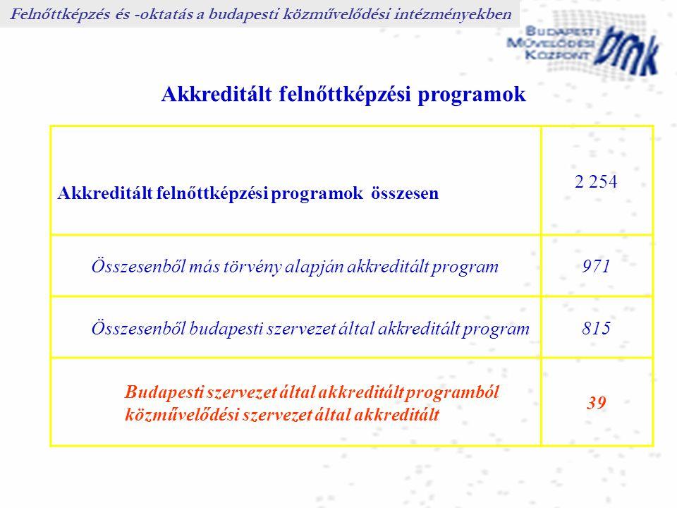 Felnőttképzés és -oktatás a budapesti közművelődési intézményekben Akkreditált felnőttképzési programok Akkreditált felnőttképzési programok összesen