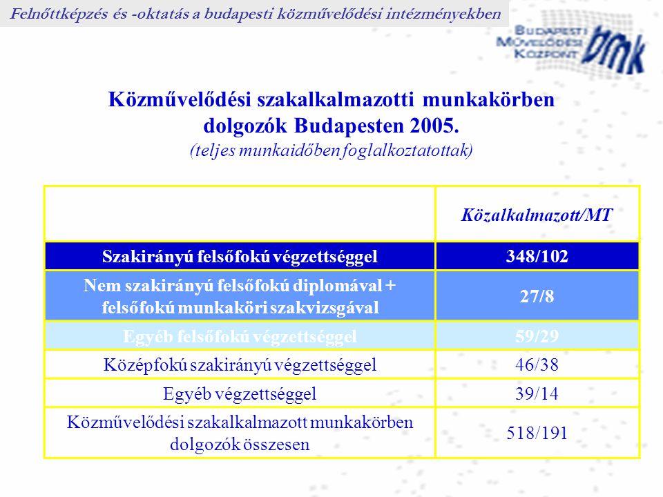 Felnőttképzés és -oktatás a budapesti közművelődési intézményekben Közművelődési szakalkalmazotti munkakörben dolgozók Budapesten 2005. (teljes munkai