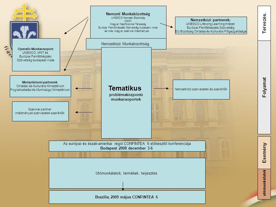 Nemzeti Munkabizottság UNESCO Nemzeti Bizottság MAMI Magyar Népfőiskolai Társaság Európai Felnőttképzési Szövetség budapesti iroda és más magyar szakm