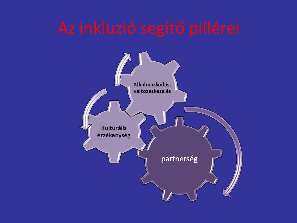 Az inkluzió segítő pillérei partnerség Kulturális érzékenység Alkalmazkodás, változáskezelés