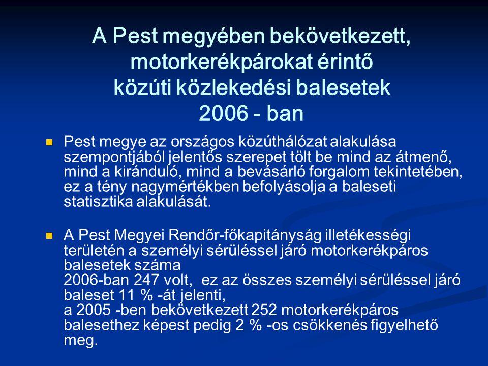 A Pest megyében bekövetkezett, motorkerékpárokat érintő közúti közlekedési balesetek 2006 - ban Pest megye az országos közúthálózat alakulása szempontjából jelentős szerepet tölt be mind az átmenő, mind a kiránduló, mind a bevásárló forgalom tekintetében, ez a tény nagymértékben befolyásolja a baleseti statisztika alakulását.