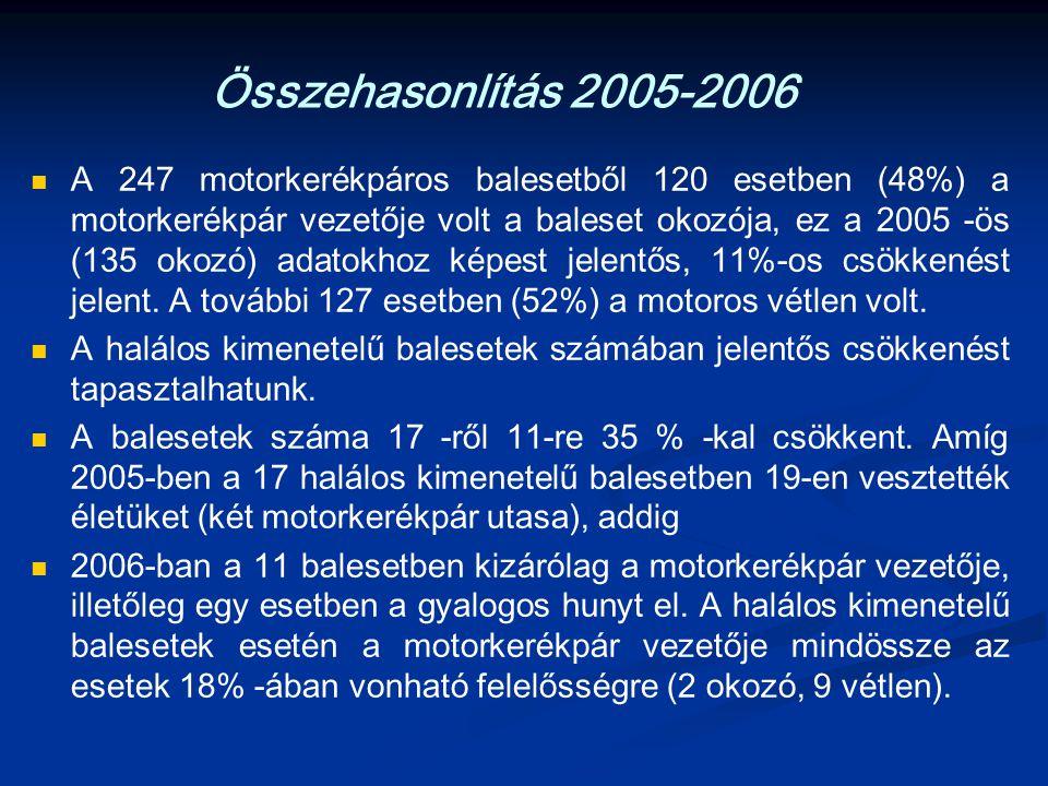 Összehasonlítás 2005-2006 A 247 motorkerékpáros balesetből 120 esetben (48%) a motorkerékpár vezetője volt a baleset okozója, ez a 2005 -ös (135 okozó) adatokhoz képest jelentős, 11%-os csökkenést jelent.