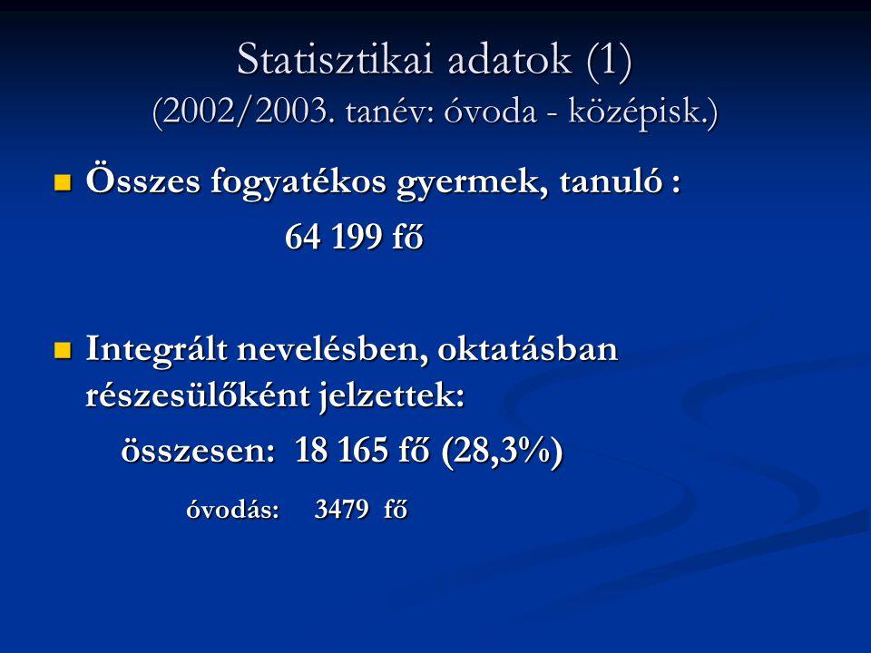 Statisztikai adatok (1) (2002/2003. tanév: óvoda - középisk.) Összes fogyatékos gyermek, tanuló : Összes fogyatékos gyermek, tanuló : 64 199 fő 64 199