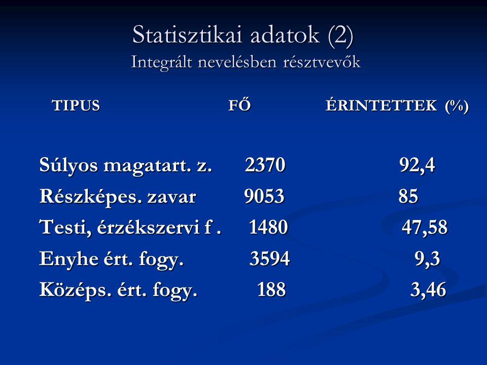 Statisztikai adatok (2) Integrált nevelésben résztvevők TIPUS FŐ ÉRINTETTEK (%) Súlyos magatart. z. 2370 92,4 Súlyos magatart. z. 2370 92,4 Részképes.
