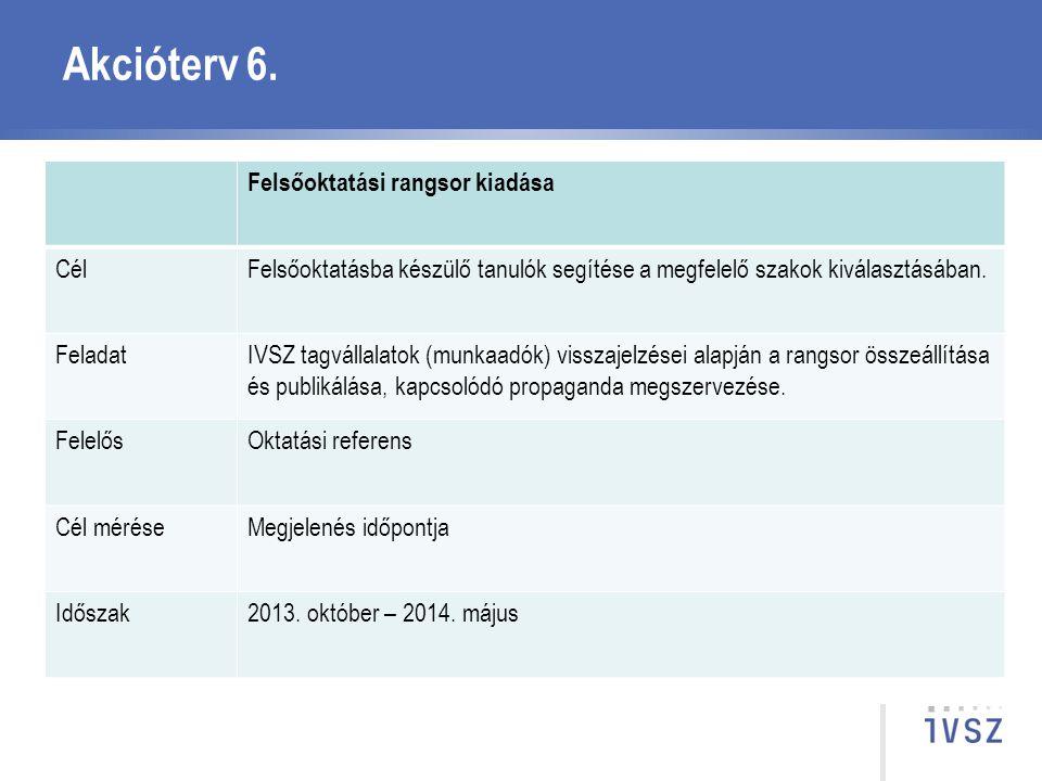 Akcióterv 6. Felsőoktatási rangsor kiadása CélFelsőoktatásba készülő tanulók segítése a megfelelő szakok kiválasztásában. FeladatIVSZ tagvállalatok (m
