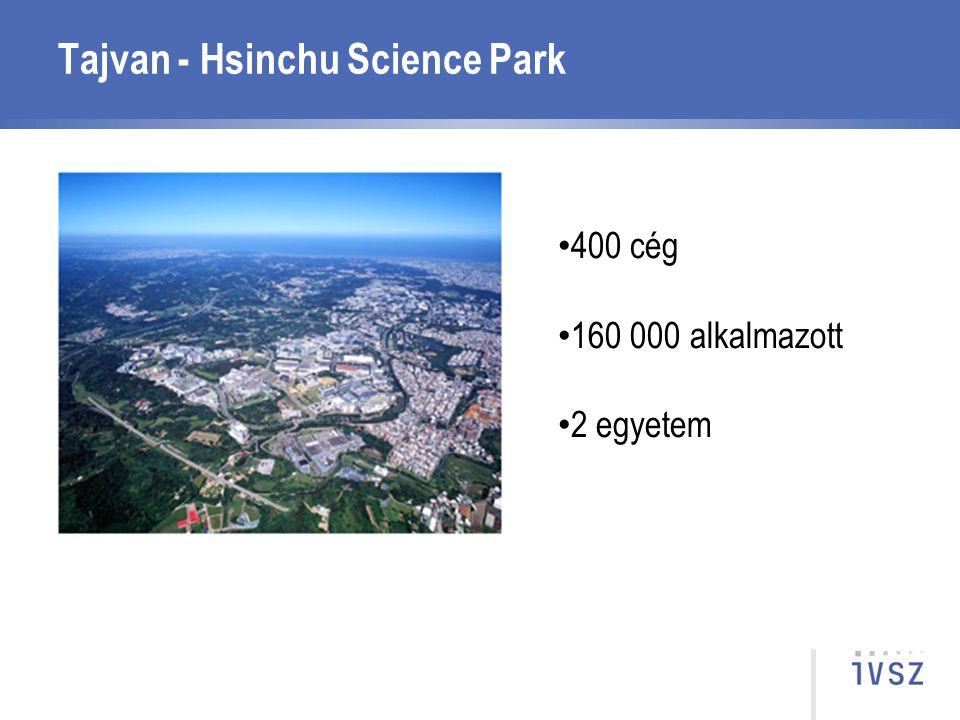 Tajvan - Hsinchu Science Park 400 cég 160 000 alkalmazott 2 egyetem