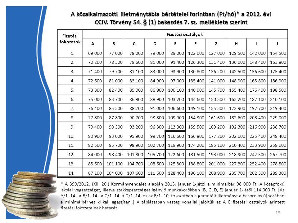 13 A közalkalmazotti illetménytábla bértételei forintban (Ft/hó)* a 2012.