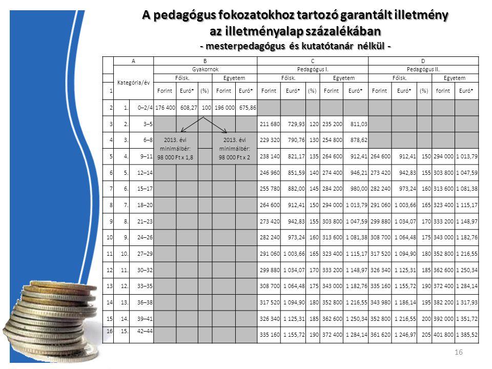 16 A pedagógus fokozatokhoz tartozó garantált illetmény az illetményalap százalékában - mesterpedagógus és kutatótanár nélkül - ABCD Kategória/év GyakornokPedagógus I.Pedagógus II.