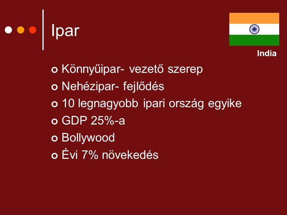 Ipar Könnyűipar- vezető szerep Nehézipar- fejlődés 10 legnagyobb ipari ország egyike GDP 25%-a Bollywood Évi 7% növekedés India