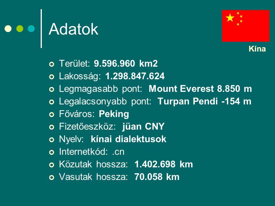 Adatok Terület: 9.596.960 km2 Lakosság: 1.298.847.624 Legmagasabb pont: Mount Everest 8.850 m Legalacsonyabb pont: Turpan Pendi -154 m Főváros: Peking Fizetőeszköz: jüan CNY Nyelv: kínai dialektusok Internetkód:.cn Közutak hossza: 1.402.698 km Vasutak hossza: 70.058 km Kína