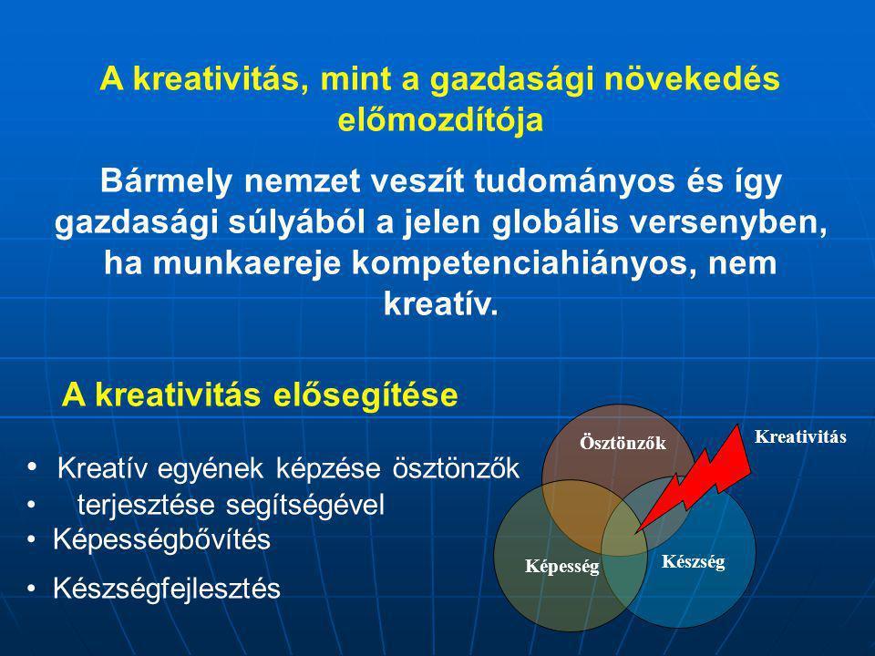 Ösztönzők Készség Képesség Kreativitás Kreatív egyének képzése ösztönzők terjesztése segítségével Képességbővítés Készségfejlesztés A kreativitás elősegítése A kreativitás, mint a gazdasági növekedés előmozdítója Bármely nemzet veszít tudományos és így gazdasági súlyából a jelen globális versenyben, ha munkaereje kompetenciahiányos, nem kreatív.
