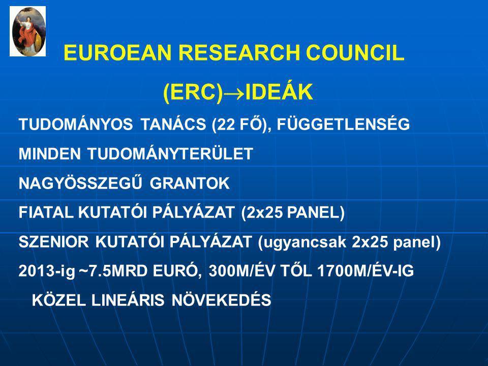 EUROEAN RESEARCH COUNCIL (ERC)  IDEÁK TUDOMÁNYOS TANÁCS (22 FŐ), FÜGGETLENSÉG MINDEN TUDOMÁNYTERÜLET NAGYÖSSZEGŰ GRANTOK FIATAL KUTATÓI PÁLYÁZAT (2x25 PANEL) SZENIOR KUTATÓI PÁLYÁZAT (ugyancsak 2x25 panel) 2013-ig ~7.5MRD EURÓ, 300M/ÉV TŐL 1700M/ÉV-IG KÖZEL LINEÁRIS NÖVEKEDÉS