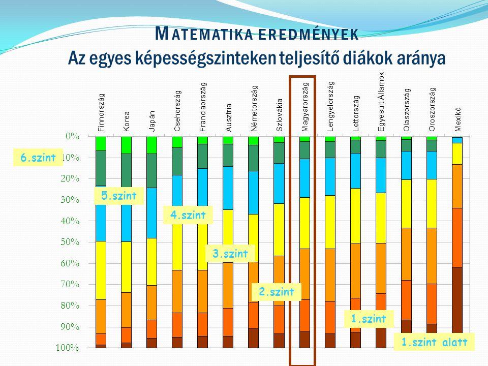 M ATEMATIKA EREDMÉNYEK Az egyes képességszinteken teljesítő diákok aránya 5.szint 4.szint 3.szint 2.szint 1.szint 1.szint alatt 6.szint