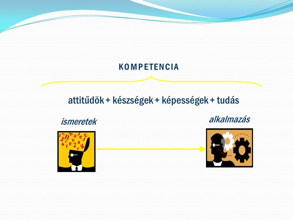 attitűdök + készségek + képességek + tudás ismeretek alkalmazás KOMPETENCIA