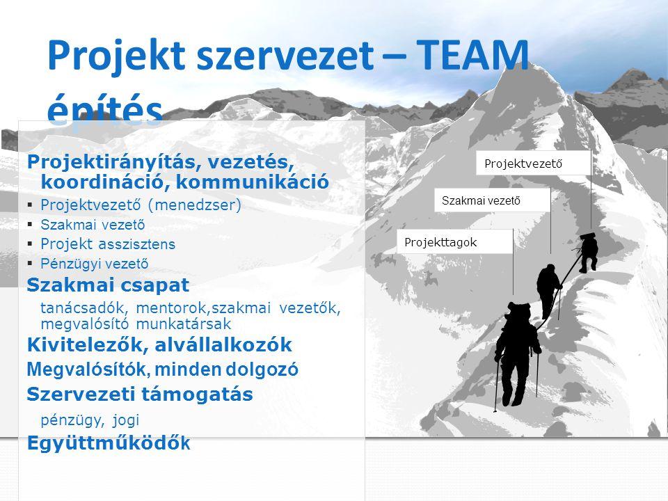 Projekt szervezet – TEAM építés Projektirányítás, vezetés, koordináció, kommunikáció  Projektvezető (menedzser)  Szakmai vezető  Projekt a sszisztens  Pénzügyi vezető Szakmai csapat tanácsadók, mentorok,szakmai vezetők, megvalósító munkatársak Kivitelezők, alvállalkozók Megvalósítók, minden dolgozó Szervezeti támogatás pénzügy, jogi Együttműködő k Projekttagok Szakmai vezető Projektvezető