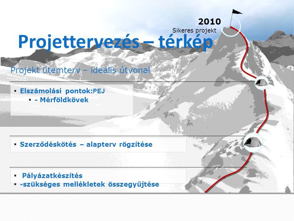 Projettervezés – térkép Projekt ütemterv – ideális útvonal  Szerződéskötés – alapterv rögzítése  Elszámolási pontok: PEJ  - Mérföldkövek 2010 Sikeres projekt  Pályázatkészítés  -szükséges mellékletek összegyűjtése