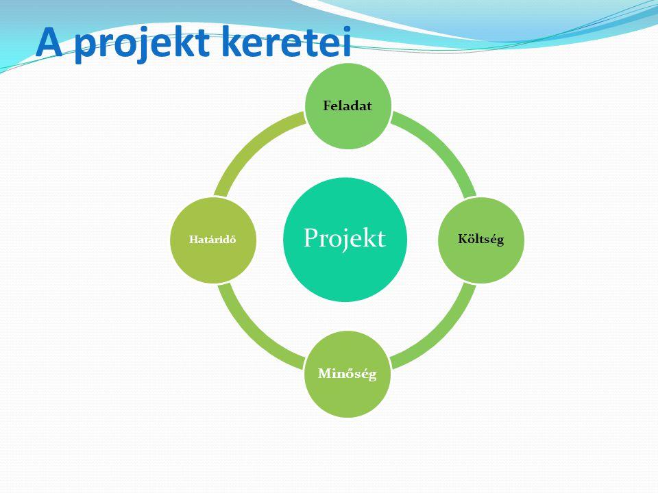 A projekt keretei Projekt Feladat Költség Minőség Határidő