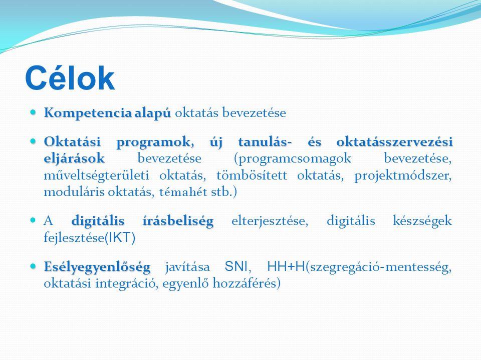 Célok Kompetencia alapú Kompetencia alapú oktatás bevezetése Oktatási programok, új tanulás- és oktatásszervezési eljárások Oktatási programok, új tanulás- és oktatásszervezési eljárások bevezetése (programcsomagok bevezetése, műveltségterületi oktatás, tömbösített oktatás, projektmódszer, moduláris oktatás, témahét stb.) digitális írásbeliség A digitális írásbeliség elterjesztése, digitális készségek fejlesztése (IKT) Esélyegyenlőség Esélyegyenlőség javítása SNI, HH+H (szegregáció-mentesség, oktatási integráció, egyenlő hozzáférés)