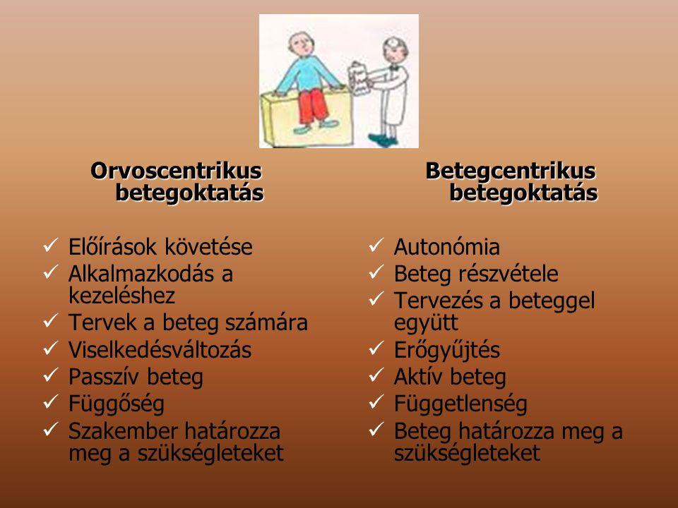 Orvoscentrikus betegoktatás Előírások követése Alkalmazkodás a kezeléshez Tervek a beteg számára Viselkedésváltozás Passzív beteg Függőség Szakember h