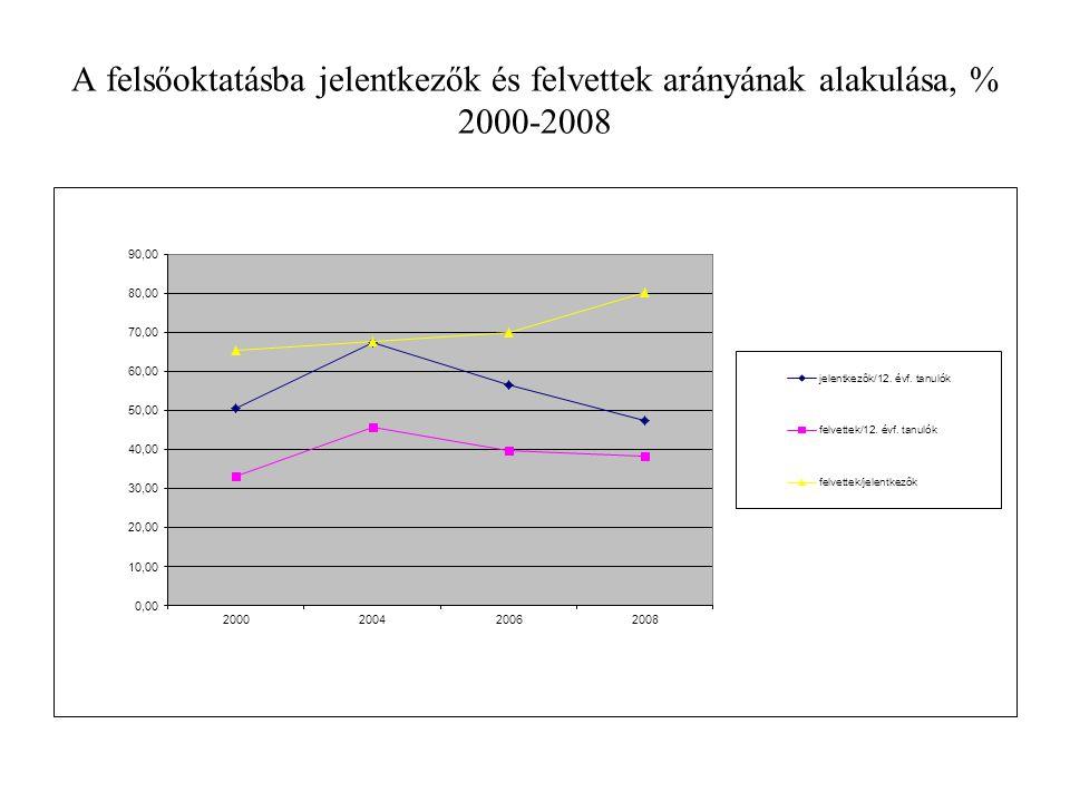 A felsőoktatásba jelentkezők és felvettek arányának alakulása, % 2000-2008