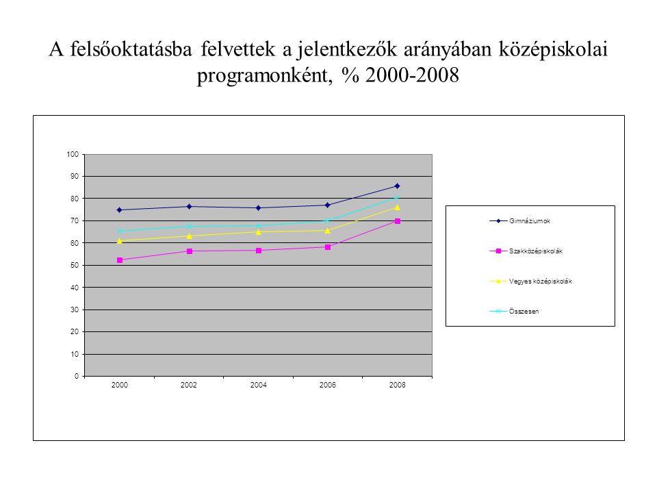 A felsőoktatásba felvettek a jelentkezők arányában középiskolai programonként, % 2000-2008
