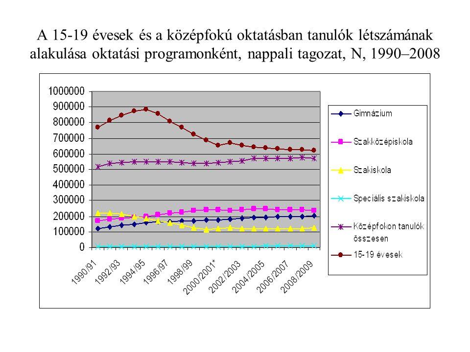 A 15-19 évesek és a középfokú oktatásban tanulók létszámának alakulása oktatási programonként, nappali tagozat, N, 1990–2008