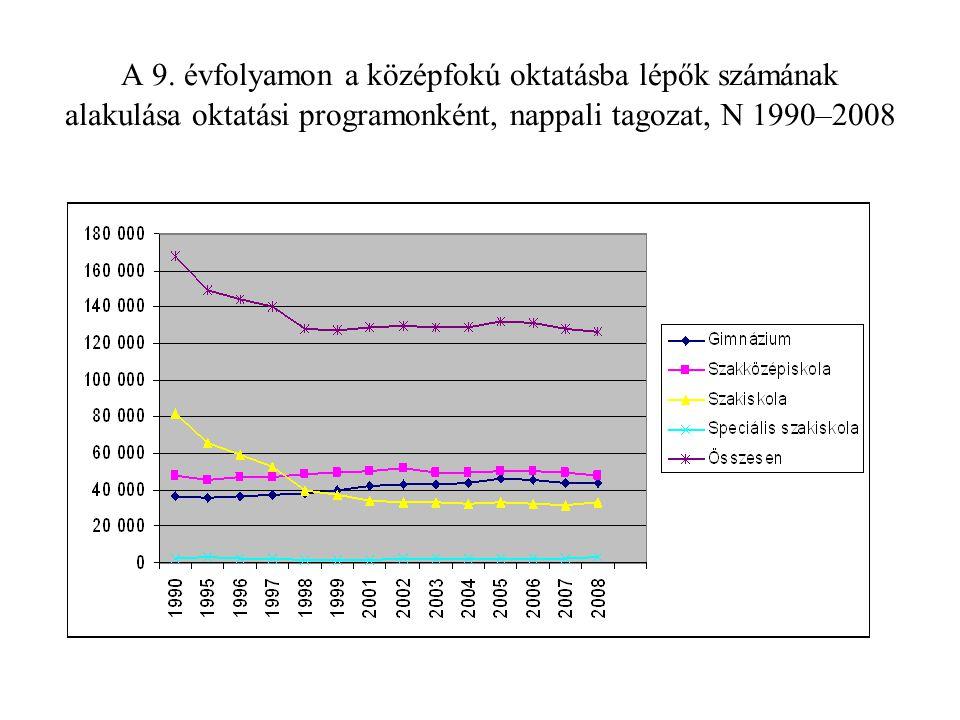 A 9. évfolyamon a középfokú oktatásba lépők számának alakulása oktatási programonként, nappali tagozat, N 1990–2008