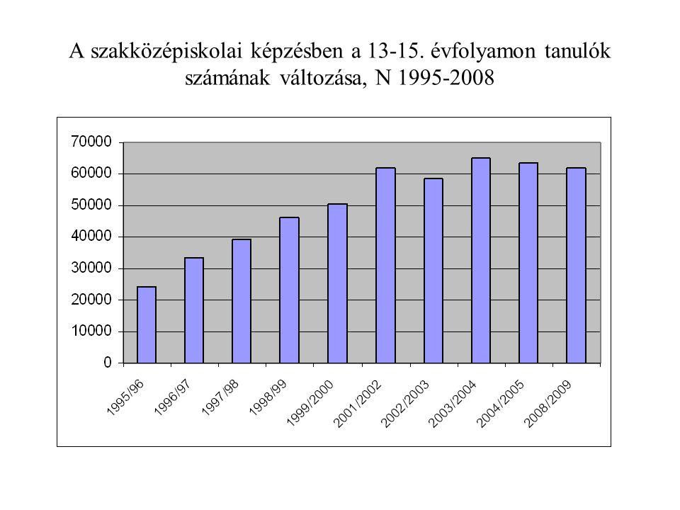 A szakközépiskolai képzésben a 13-15. évfolyamon tanulók számának változása, N 1995-2008