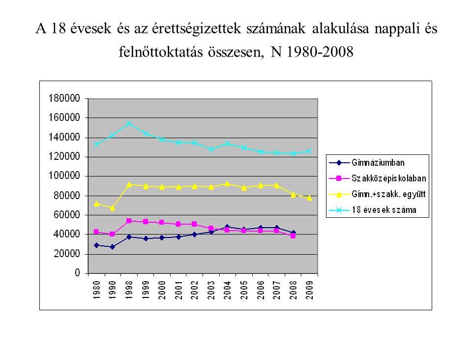A 18 évesek és az érettségizettek számának alakulása nappali és felnőttoktatás összesen, N 1980-2008