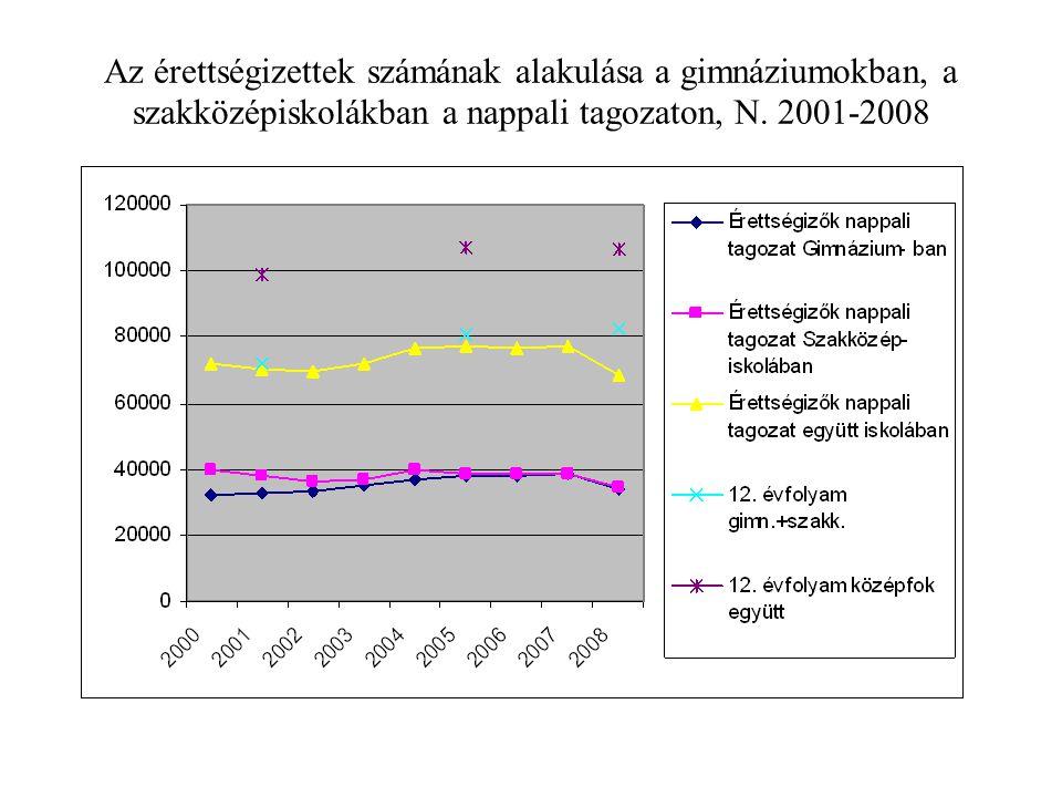 Az érettségizettek számának alakulása a gimnáziumokban, a szakközépiskolákban a nappali tagozaton, N. 2001-2008