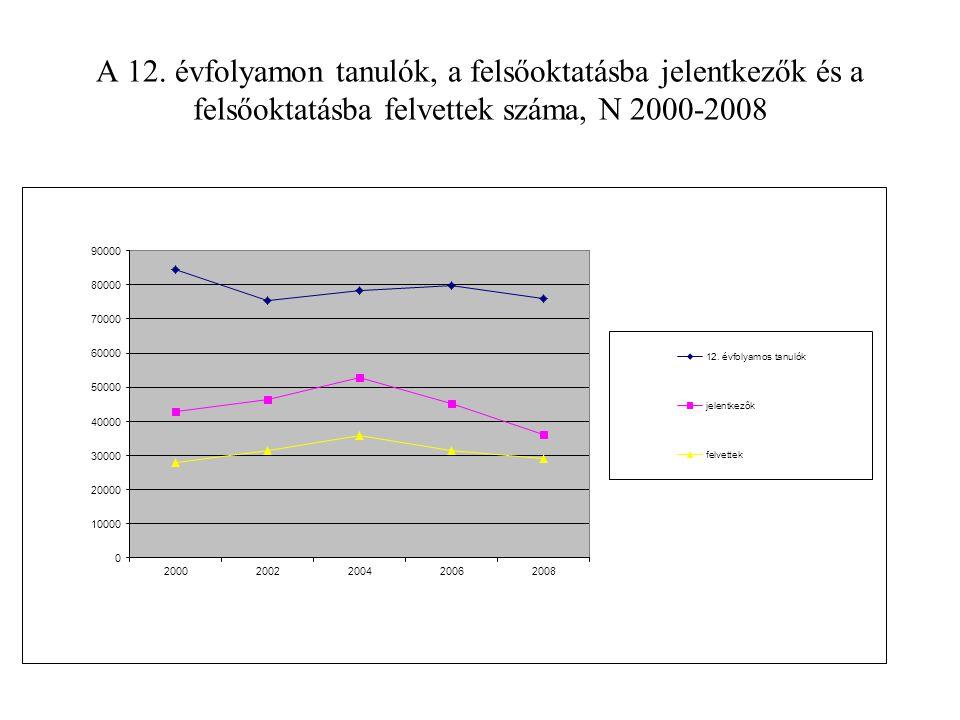 A 12. évfolyamon tanulók, a felsőoktatásba jelentkezők és a felsőoktatásba felvettek száma, N 2000-2008