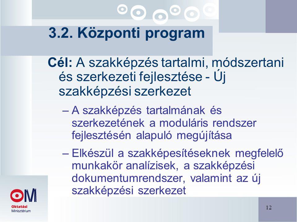 12 Cél: A szakképzés tartalmi, módszertani és szerkezeti fejlesztése - Új szakképzési szerkezet –A szakképzés tartalmának és szerkezetének a moduláris rendszer fejlesztésén alapuló megújítása –Elkészül a szakképesítéseknek megfelelő munkakör analízisek, a szakképzési dokumentumrendszer, valamint az új szakképzési szerkezet 3.2.