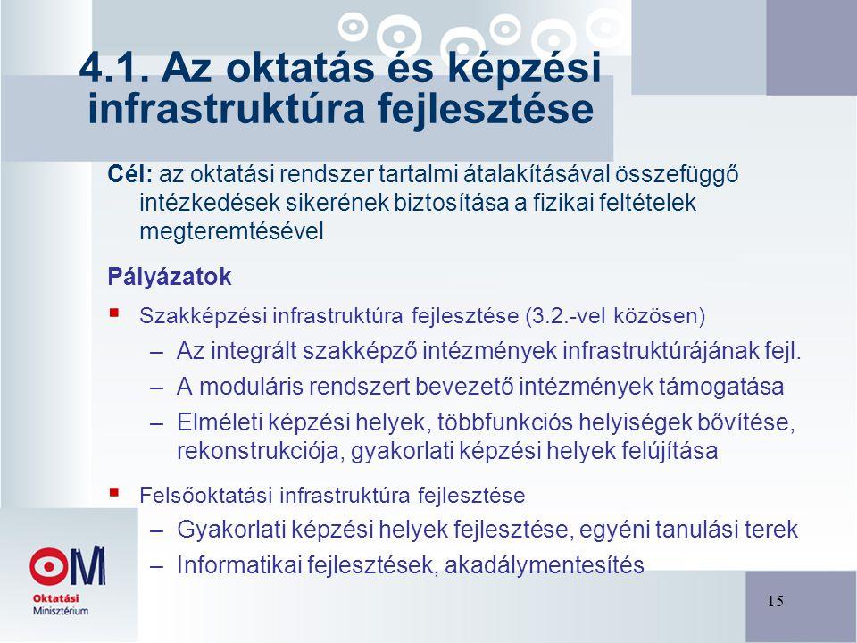 15 Cél: az oktatási rendszer tartalmi átalakításával összefüggő intézkedések sikerének biztosítása a fizikai feltételek megteremtésével Pályázatok  Szakképzési infrastruktúra fejlesztése (3.2.-vel közösen) –Az integrált szakképző intézmények infrastruktúrájának fejl.