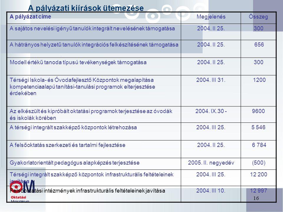 16 A pályázati kiírások ütemezése A pályázat címeMegjelenésÖsszeg A sajátos nevelési igényű tanulók integrált nevelésének támogatása2004.