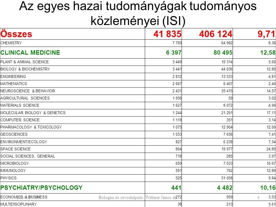 Az egyes hazai tudományágak tudományos közleményei (ISI) 2014. 07. 09.Bologna és orvosképzés. Weltner János dr.4 Összes41 835406 1249,71 CHEMISTRY7 76