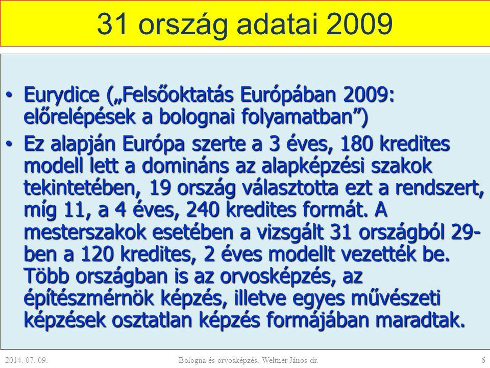"""31 ország adatai 2009 Eurydice (""""Felsőoktatás Európában 2009: előrelépések a bolognai folyamatban ) Eurydice (""""Felsőoktatás Európában 2009: előrelépések a bolognai folyamatban ) Ez alapján Európa szerte a 3 éves, 180 kredites modell lett a domináns az alapképzési szakok tekintetében, 19 ország választotta ezt a rendszert, míg 11, a 4 éves, 240 kredites formát."""