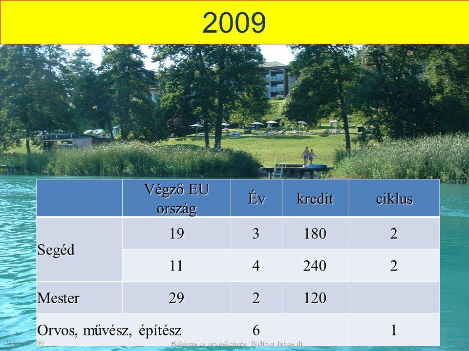 2009 Végző EU ország Évkreditciklus Segéd 1931802 1142402 Mester292120 Orvos, művész, építész 6 1 2014.