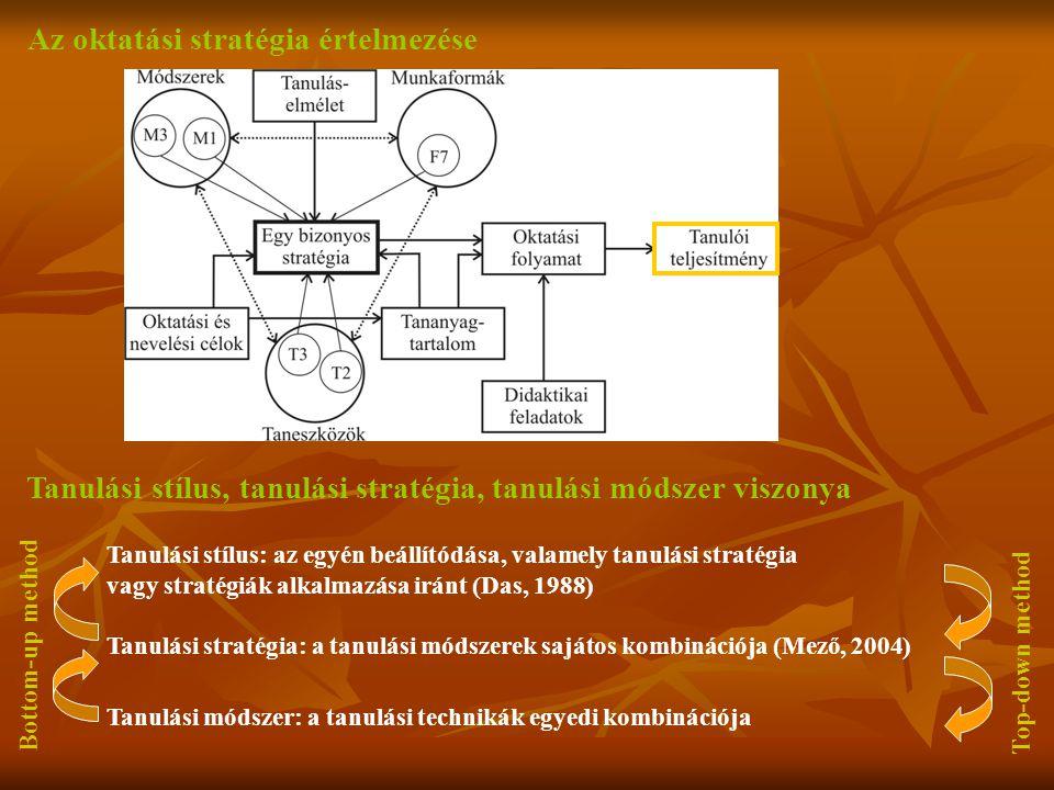 Az oktatási stratégia értelmezése Tanulási stílus, tanulási stratégia, tanulási módszer viszonya Tanulási stílus: az egyén beállítódása, valamely tanu