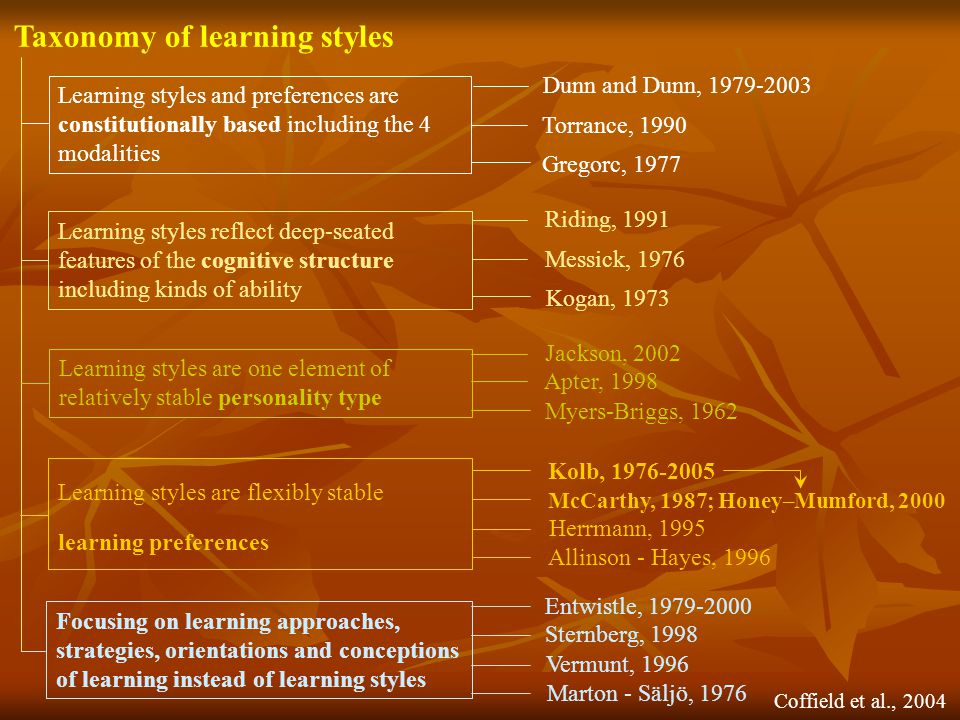 Taxonomy of learning styles Learning styles and preferences are constitutionally based including the 4 modalities Learning styles reflect deep-seated