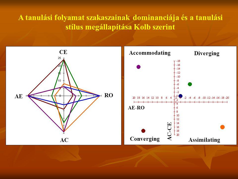 AE RO AC CE Accommodating Diverging Converging Assimilating AE-RO AC-CE A tanulási folyamat szakaszainak dominanciája és a tanulási stílus megállapítá