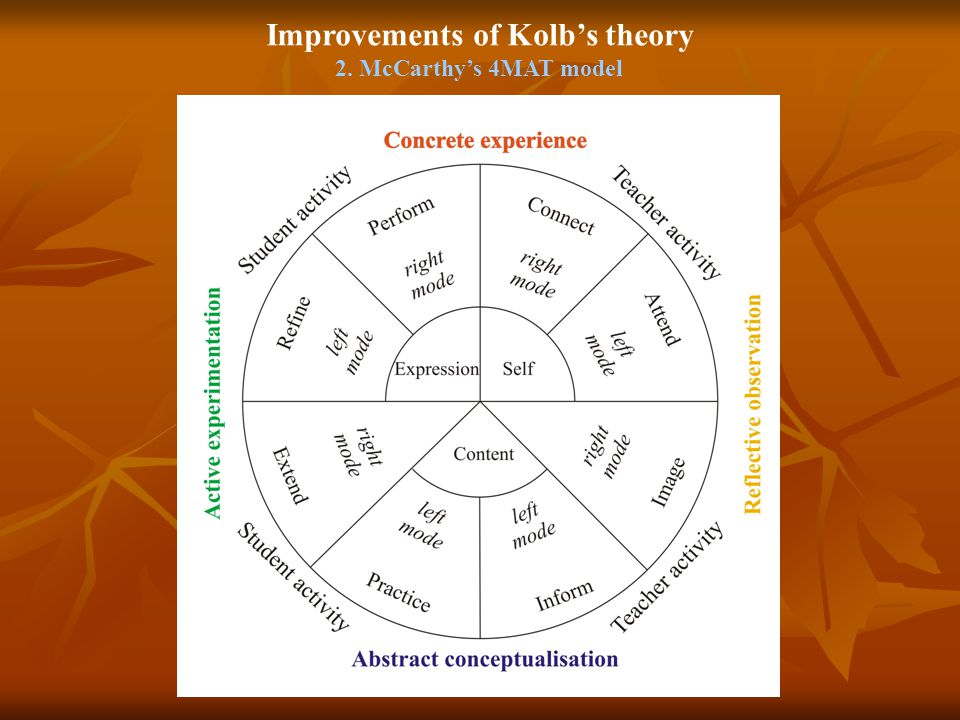 Improvements of Kolb's theory 2. McCarthy's 4MAT model