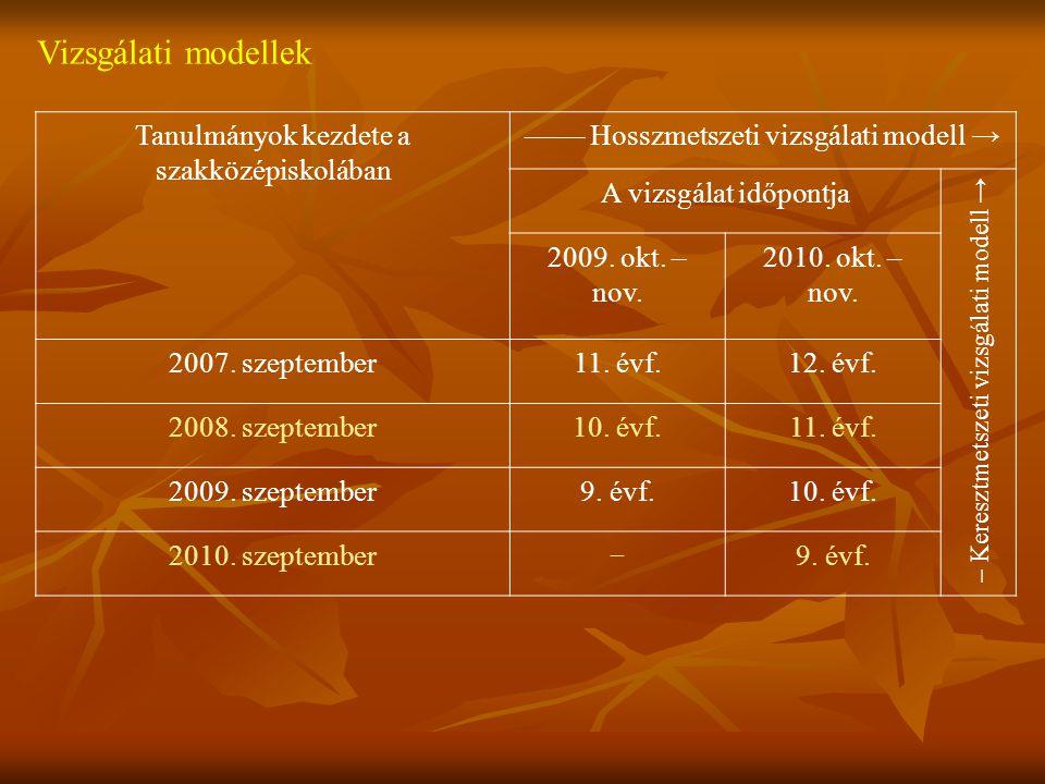Vizsgálati modellek Tanulmányok kezdete a szakközépiskolában –––– Hosszmetszeti vizsgálati modell → A vizsgálat időpontja 2009. okt. – nov. 2010. okt.