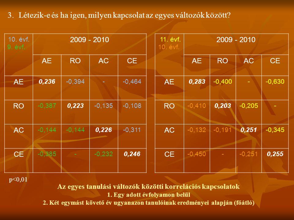 3.Létezik-e és ha igen, milyen kapcsolat az egyes változók között? 10. évf. 9. évf. 2009 - 2010 11. évf. 10. évf. 2009 - 2010 AEROACCEAEROACCE AE 0,23