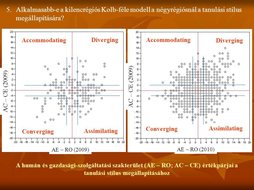 A humán és gazdasági-szolgáltatási szakterület (AE – RO; AC – CE) értékpárjai a tanulási stílus megállapításához 5.Alkalmasabb-e a kilencrégiós Kolb-f