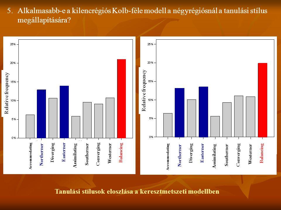 Tanulási stílusok eloszlása a keresztmetszeti modellben 5.Alkalmasabb-e a kilencrégiós Kolb-féle modell a négyrégiósnál a tanulási stílus megállapítás
